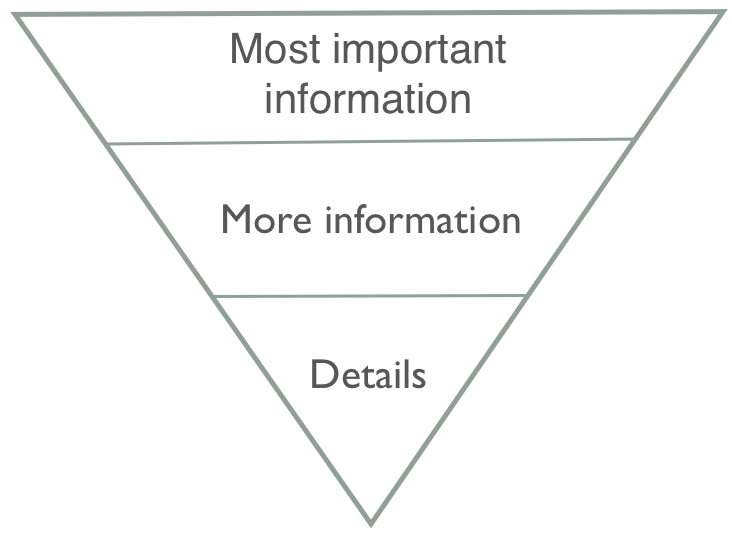 A diagram of the inverted pyramid: a pyramid that stands on its head, with the most important information goes into the top and details in the bottom.